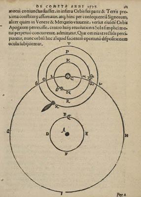 Tycho Brahes Skizze des Universums