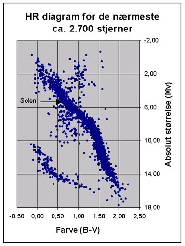 Hertzsprung russell diagram har product wiring diagrams hr diagram rh www2 kb dk hertzsprung russell diagram games hertzsprung russell diagram worksheet answers ccuart Image collections